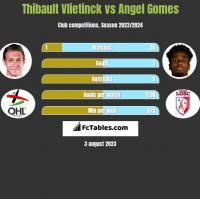 Thibault Vlietinck vs Angel Gomes h2h player stats