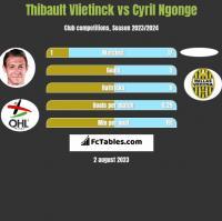 Thibault Vlietinck vs Cyril Ngonge h2h player stats