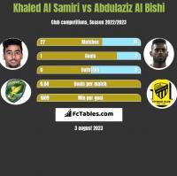 Khaled Al Samiri vs Abdulaziz Al Bishi h2h player stats