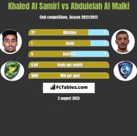 Khaled Al Samiri vs Abdulelah Al Malki h2h player stats