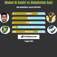 Khaled Al Samiri vs Abdulfattah Asiri h2h player stats