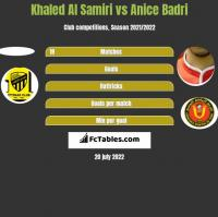 Khaled Al Samiri vs Anice Badri h2h player stats