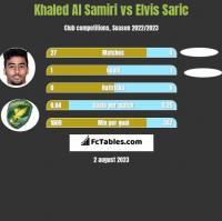 Khaled Al Samiri vs Elvis Saric h2h player stats