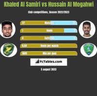 Khaled Al Samiri vs Hussain Al Mogahwi h2h player stats