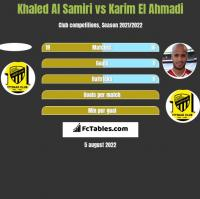 Khaled Al Samiri vs Karim El Ahmadi h2h player stats