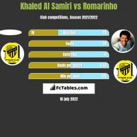 Khaled Al Samiri vs Romarinho h2h player stats