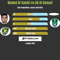 Khaled Al Samiri vs Ali Al Asmari h2h player stats