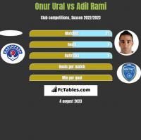 Onur Ural vs Adil Rami h2h player stats
