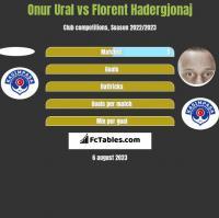 Onur Ural vs Florent Hadergjonaj h2h player stats
