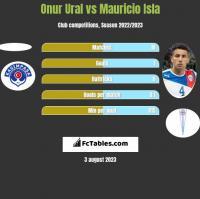 Onur Ural vs Mauricio Isla h2h player stats