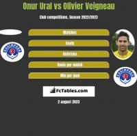 Onur Ural vs Olivier Veigneau h2h player stats