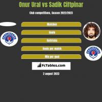 Onur Ural vs Sadik Ciftpinar h2h player stats