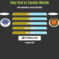 Onur Ural vs Yassine Meriah h2h player stats
