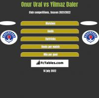 Onur Ural vs Yilmaz Daler h2h player stats