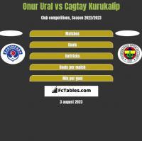 Onur Ural vs Cagtay Kurukalip h2h player stats