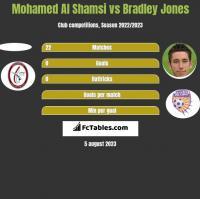 Mohamed Al Shamsi vs Bradley Jones h2h player stats