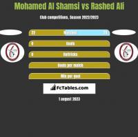 Mohamed Al Shamsi vs Rashed Ali h2h player stats