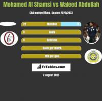 Mohamed Al Shamsi vs Waleed Abdullah h2h player stats