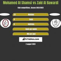 Mohamed Al Shamsi vs Zaid Al Bawardi h2h player stats