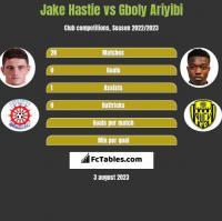 Jake Hastie vs Gboly Ariyibi h2h player stats