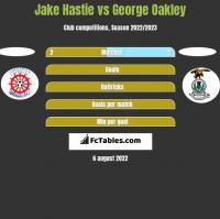 Jake Hastie vs George Oakley h2h player stats