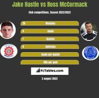 Jake Hastie vs Ross McCormack h2h player stats