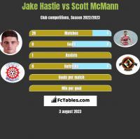 Jake Hastie vs Scott McMann h2h player stats