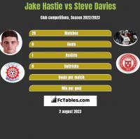 Jake Hastie vs Steve Davies h2h player stats