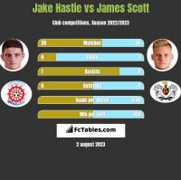 Jake Hastie vs James Scott h2h player stats