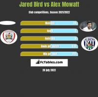 Jared Bird vs Alex Mowatt h2h player stats