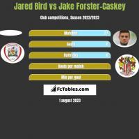 Jared Bird vs Jake Forster-Caskey h2h player stats