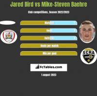 Jared Bird vs Mike-Steven Baehre h2h player stats