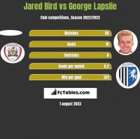 Jared Bird vs George Lapslie h2h player stats