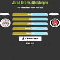 Jared Bird vs Albi Morgan h2h player stats