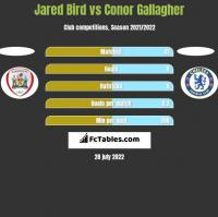 Jared Bird vs Conor Gallagher h2h player stats