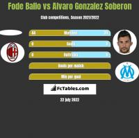Fode Ballo vs Alvaro Gonzalez Soberon h2h player stats