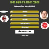 Fode Ballo vs Arber Zeneli h2h player stats