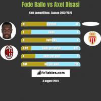Fode Ballo vs Axel Disasi h2h player stats