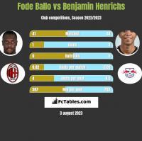 Fode Ballo vs Benjamin Henrichs h2h player stats