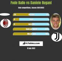 Fode Ballo vs Daniele Rugani h2h player stats