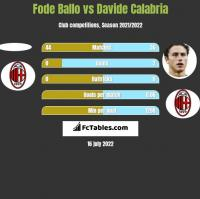 Fode Ballo vs Davide Calabria h2h player stats
