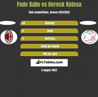Fode Ballo vs Dereck Kutesa h2h player stats