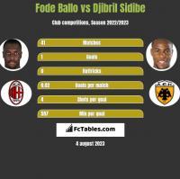 Fode Ballo vs Djibril Sidibe h2h player stats