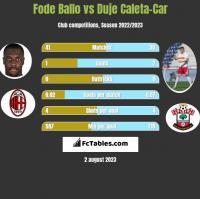Fode Ballo vs Duje Caleta-Car h2h player stats
