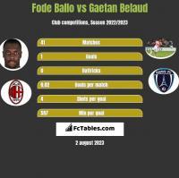 Fode Ballo vs Gaetan Belaud h2h player stats