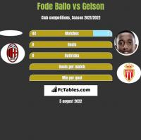Fode Ballo vs Gelson h2h player stats