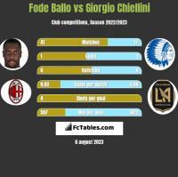Fode Ballo vs Giorgio Chiellini h2h player stats