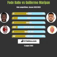 Fode Ballo vs Guillermo Maripan h2h player stats
