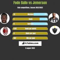Fode Ballo vs Jemerson h2h player stats
