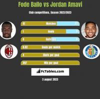 Fode Ballo vs Jordan Amavi h2h player stats